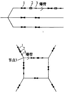 树状和环状管网