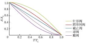 压力波动预止阀的关闭曲线类型
