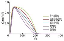 压力波动预止阀关闭特性对流量变化的影响